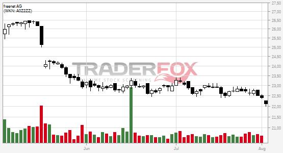 TraderFox Chart von Freenet