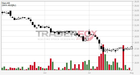 Traderfox Chart Manz AG