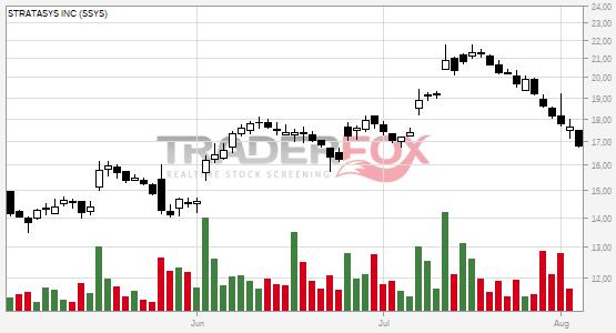 TraderFox Chart von Stratasys