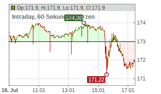 Intraday Chart