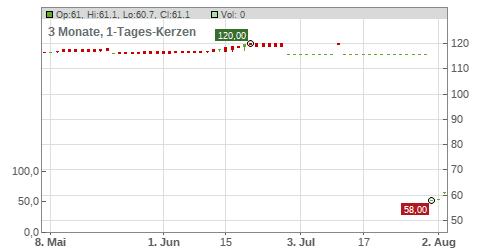 Oberbank Aktienkurs