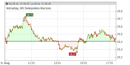 BOUYGUES SA INH. EO 1 Chart