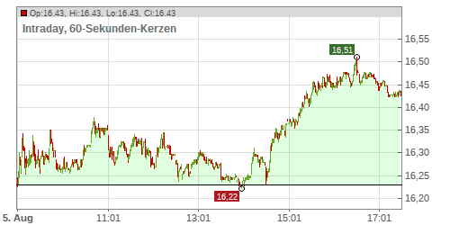 CARREFOUR S.A. INH.EO 2,5 Chart