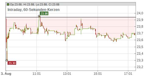 Der Optionsschein Profit Maximizer berechnet für das von Ihnen vorgegebene Marktszenario die Wertveränderung aller in Deutschland zugelassenen Optionsscheine - und zeigt die fünf attraktivsten an.