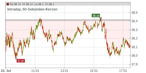 DEUTSCHE POST AG NA O.N. Chart