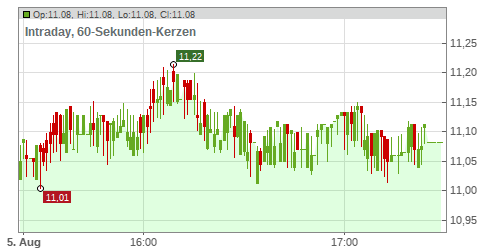 FORTUM OYJ EO 3,40 Chart