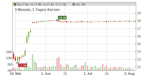 Siemens Gamesa Renewable Energy S.A. Chart