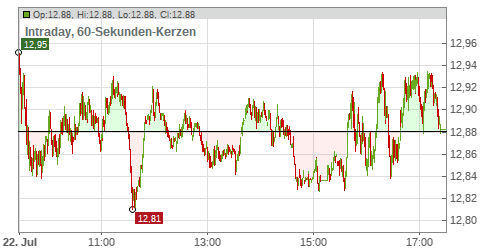 H & M Hennes & Mauritz AB Chart