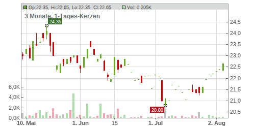 Vienna Insurance Group AG Chart