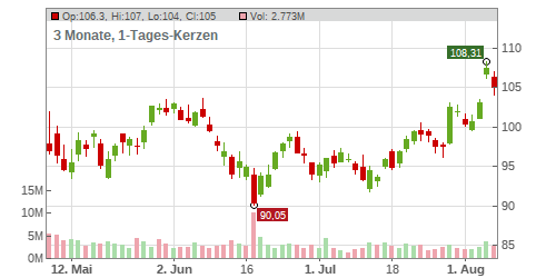 Intercontinental Exchange Inc Chart