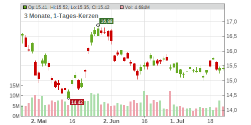 Vodafone Group Plc Chart