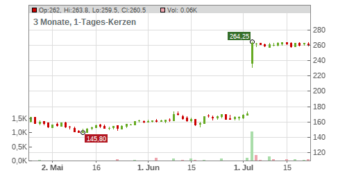 Merkur Holiday AG Chart