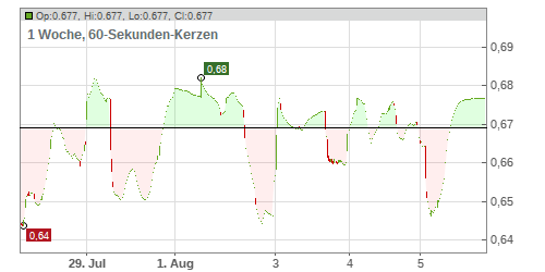 Burcon NutraScience Corp. Chart