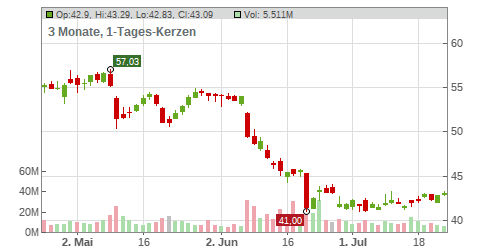 Altria Group Inc. Chart