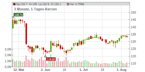 JM Smucker Company (The) Chart