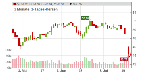 Verizon Communications Chart