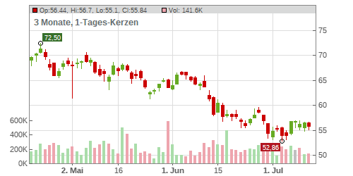 KNORR-BREMSE AG INH O.N. Chart