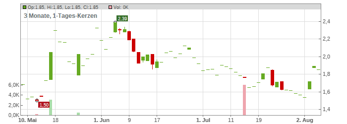 Enthusiast Gaming Holdings Inc. Chart