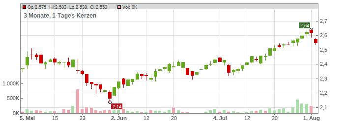 Ubs Aktienkurs Euro