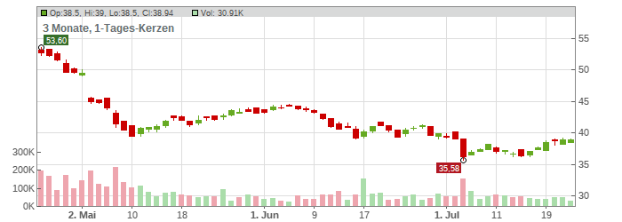 RTL Group S.A. Chart