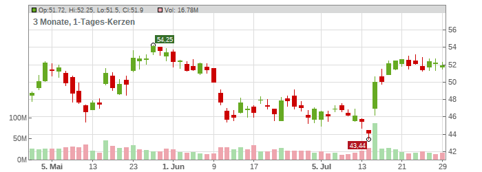 Citigroup Inc. Chart