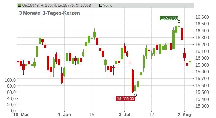 LS - DAX Chart