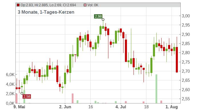 Ambev S.A. Chart