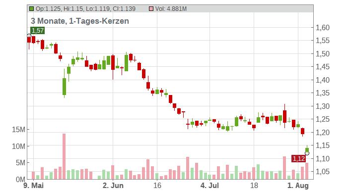 BT Group PLC Chart