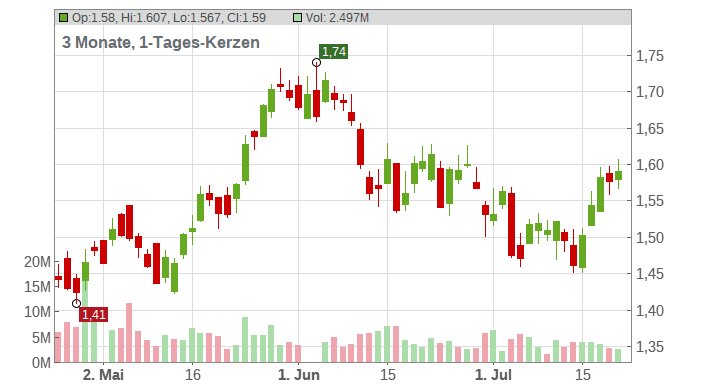 BARCLAYS PLC LS 0,25 Chart