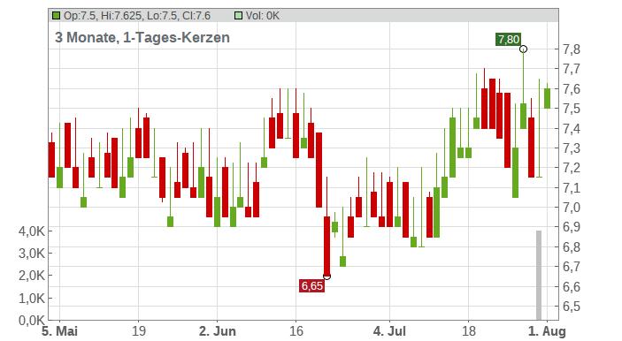 Auto Trader Group PLC Chart