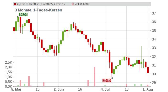 Amplifon S.p.A. Chart