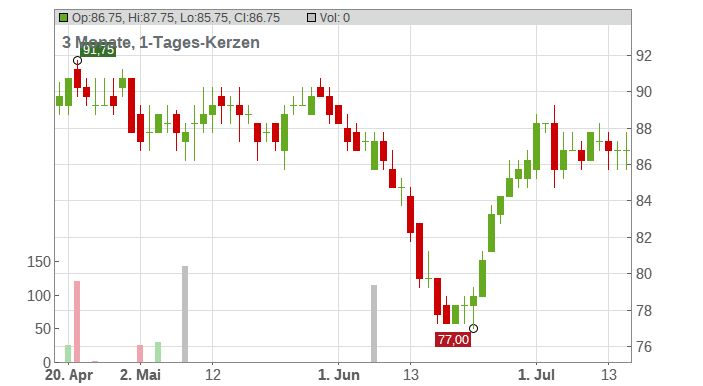 Ameren Corp. Chart
