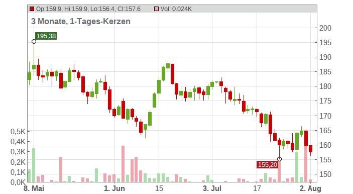 Estee Lauder Companies Inc. Chart