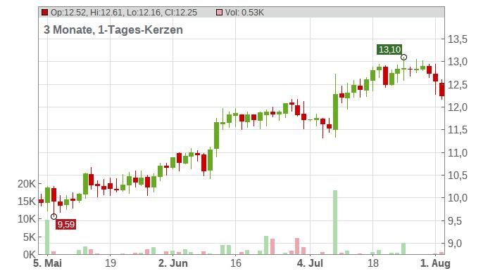 Dynavax Technologies Corp Chart