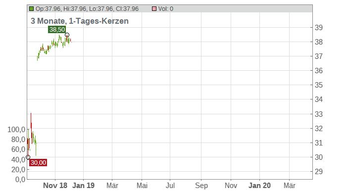 Sonic Corp Chart