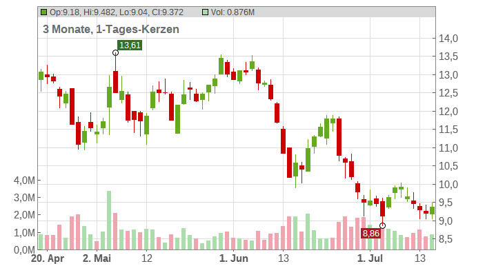 TEAMVIEWER AG INH O.N. Chart