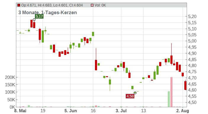 Snam S.p.A. Chart