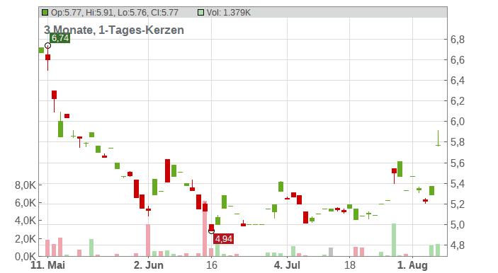 Sharp Corp. Chart