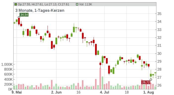 APERAM S.A. Chart