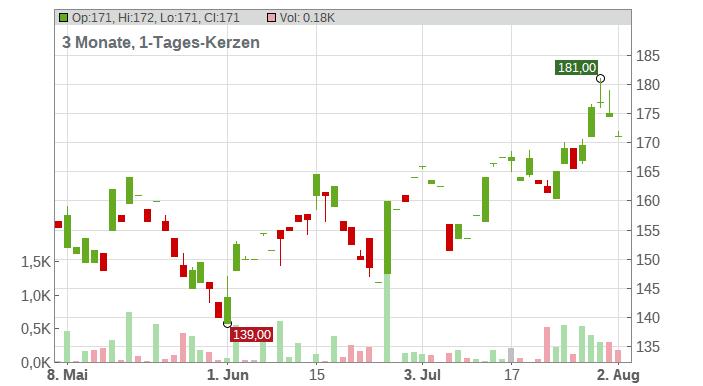 Naspers Ltd. Chart