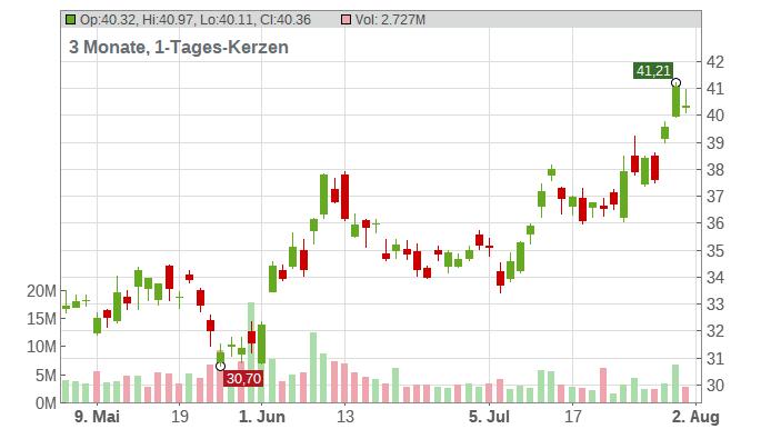 Trip.com Group Ltd. (ADRs) Chart