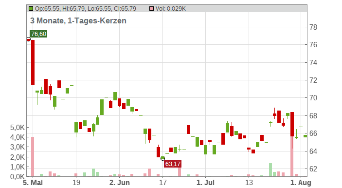 Cognizant Technology Solutions Corp. Chart