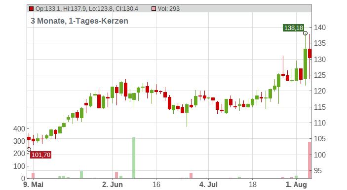 Qualys Chart