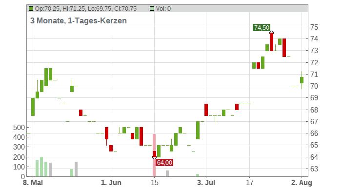 Arch Capital Group Ltd Chart