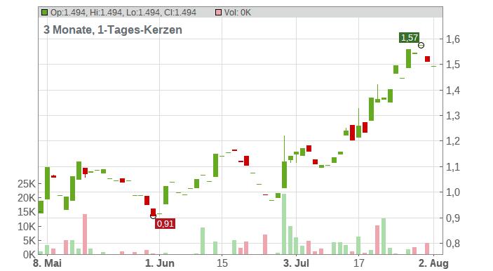 Scanship Holding ASA Chart