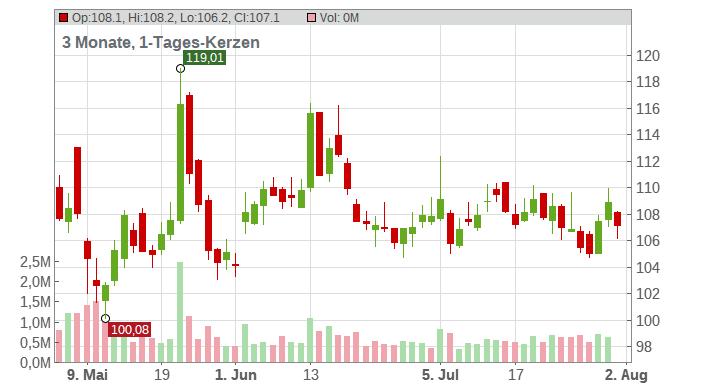 BioNTech SE (ADRs) Chart