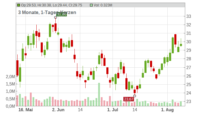 Cerence Inc. Chart