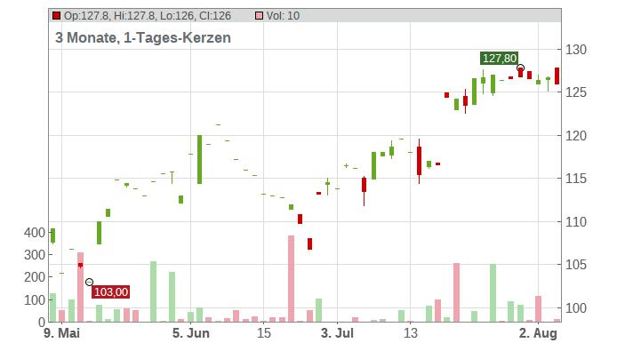 M&T Bank Corp Chart