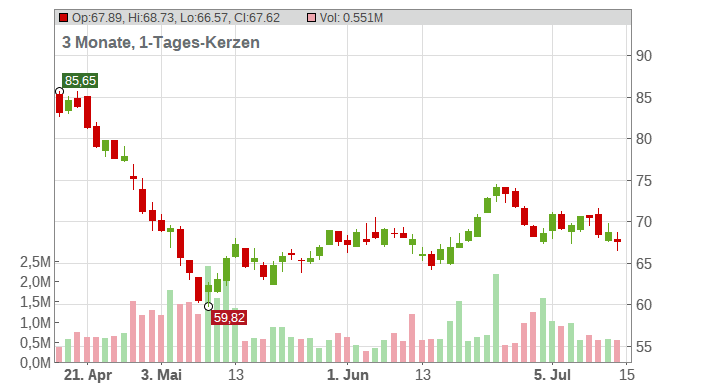 Tradeweb Markets Chart