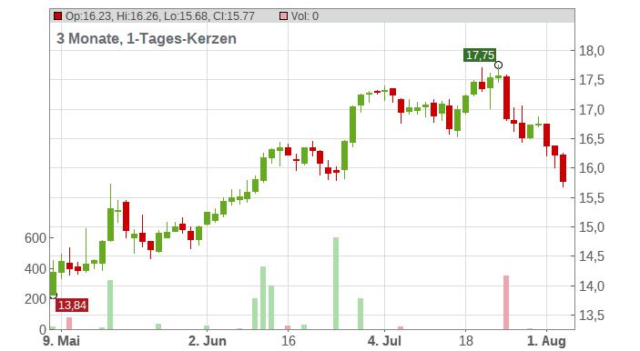 Air Canada Inc. Chart